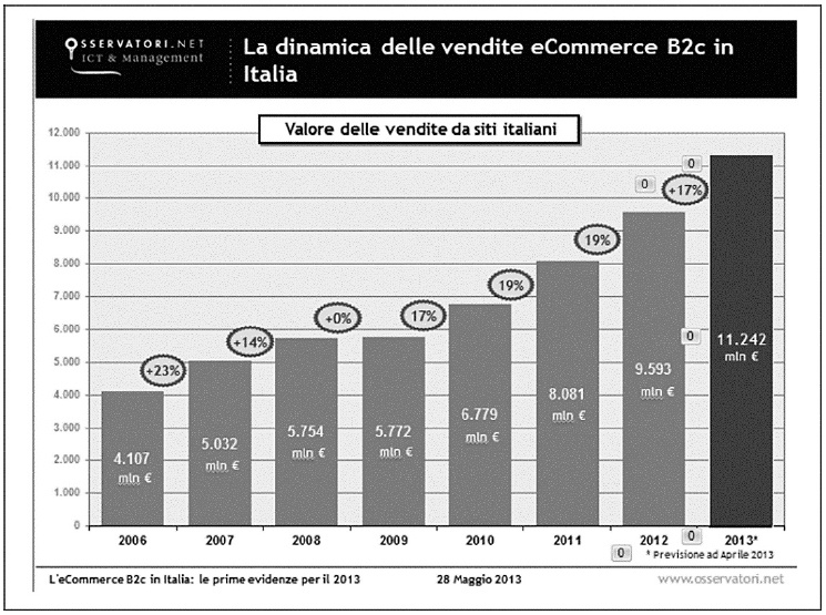 Trend di crescita dell'e-commerce in Italia